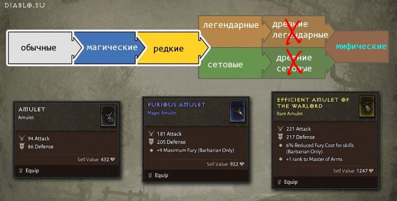 Градация качества предметов в Диабло 4