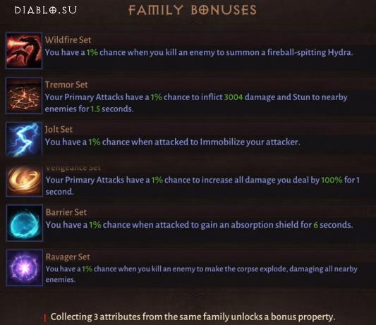 Список бонусов одного семейства