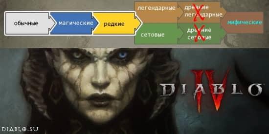 Diablo IV - качество предметов